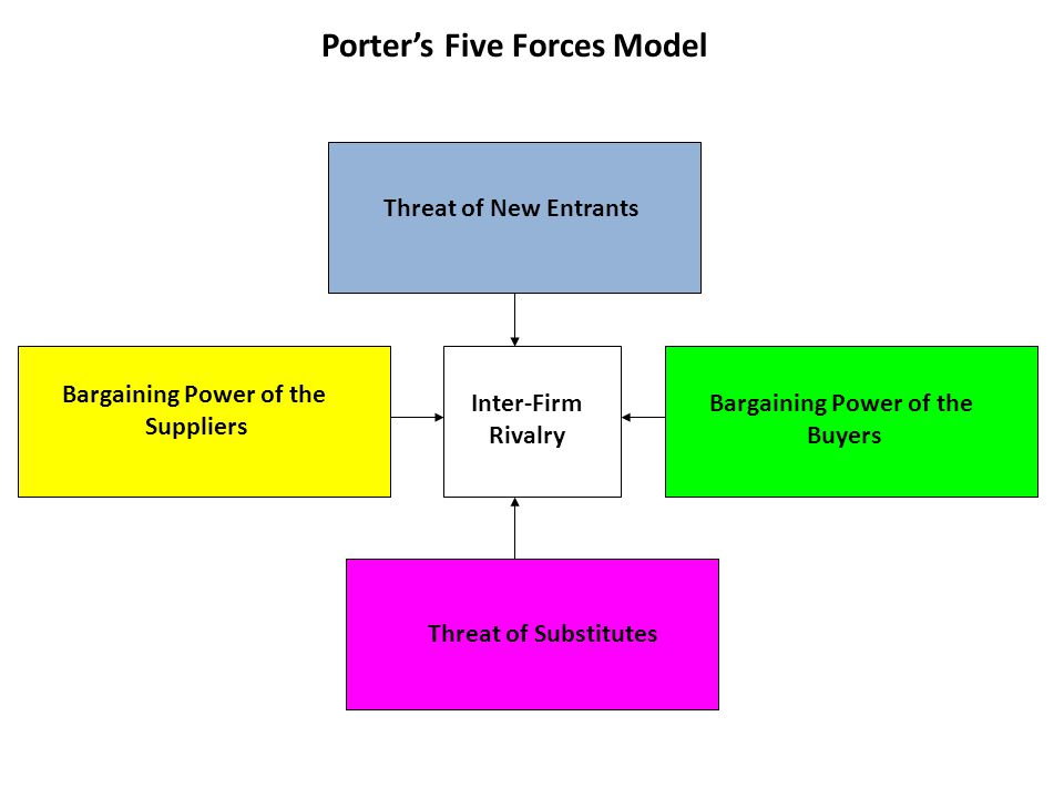 Porter's Five Forces Model Threat of New Entrants Threat of Substitutes Bargaining Power of the Suppliers Bargaining Power of the Buyers Inter-Firm Ri