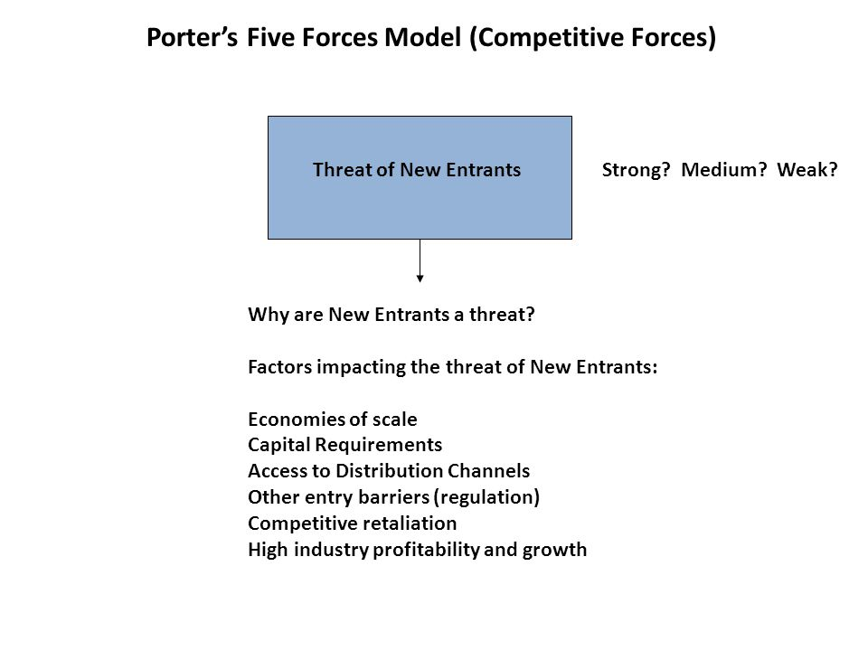 Porter's Five Forces Model (Competitive Forces) Threat of New Entrants Why are New Entrants a threat? Factors impacting the threat of New Entrants: Ec