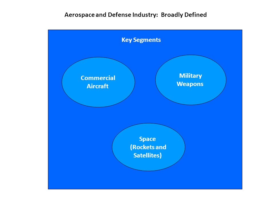 Key Segments Aerospace and Defense Industry: Broadly Defined Commercial Aircraft Military Weapons Space (Rockets and Satellites)