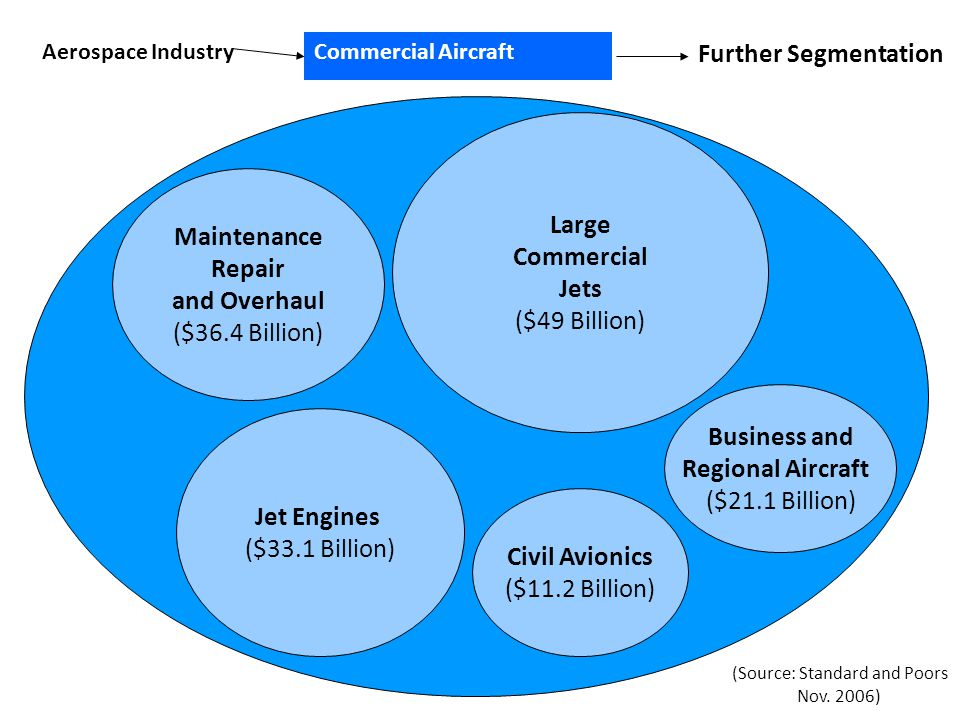 Maintenance Repair and Overhaul ($36.4 Billion) Large Commercial Jets ($49 Billion) Aerospace IndustryCommercial Aircraft Further Segmentation Busines