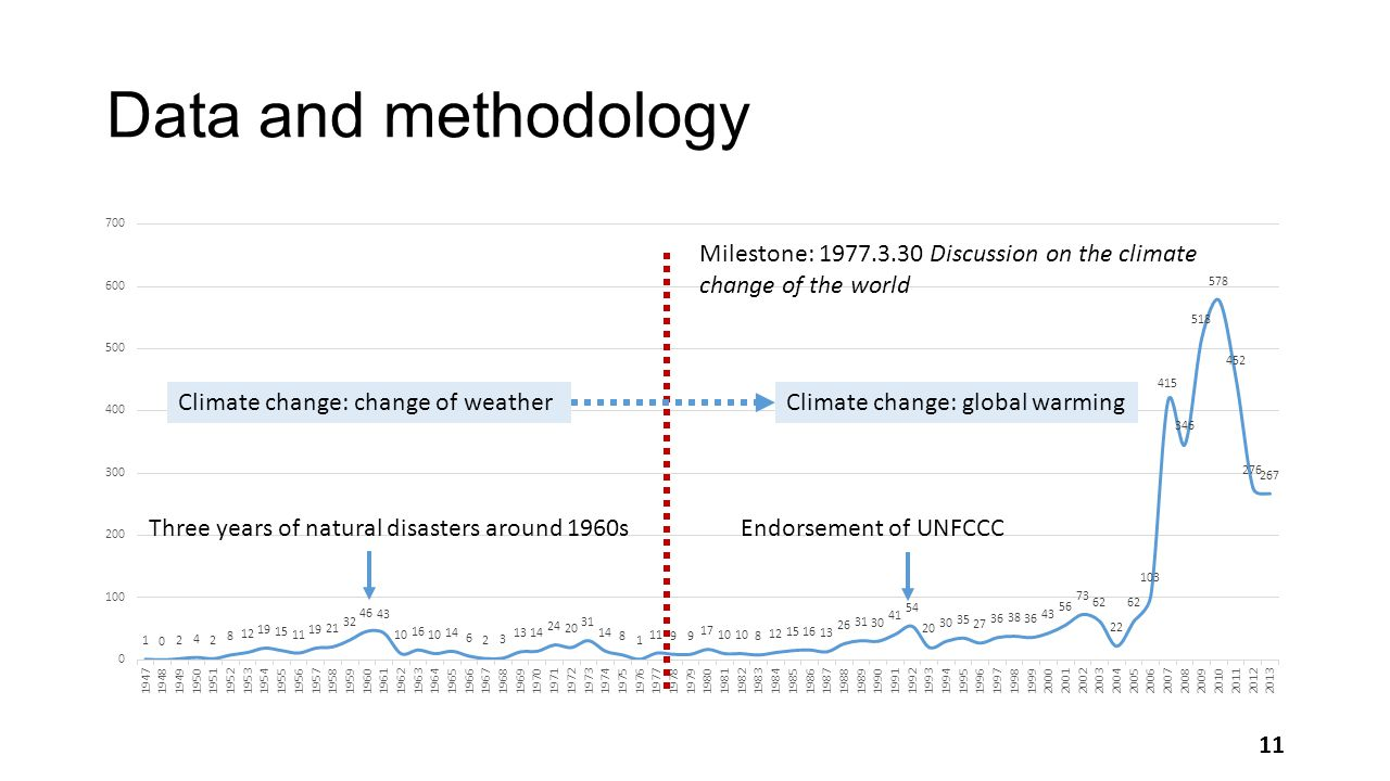 Data and methodology Climate change: change of weatherClimate change: global warming Milestone: 1977.3.30 Discussion on the climate change of the world Three years of natural disasters around 1960sEndorsement of UNFCCC 11