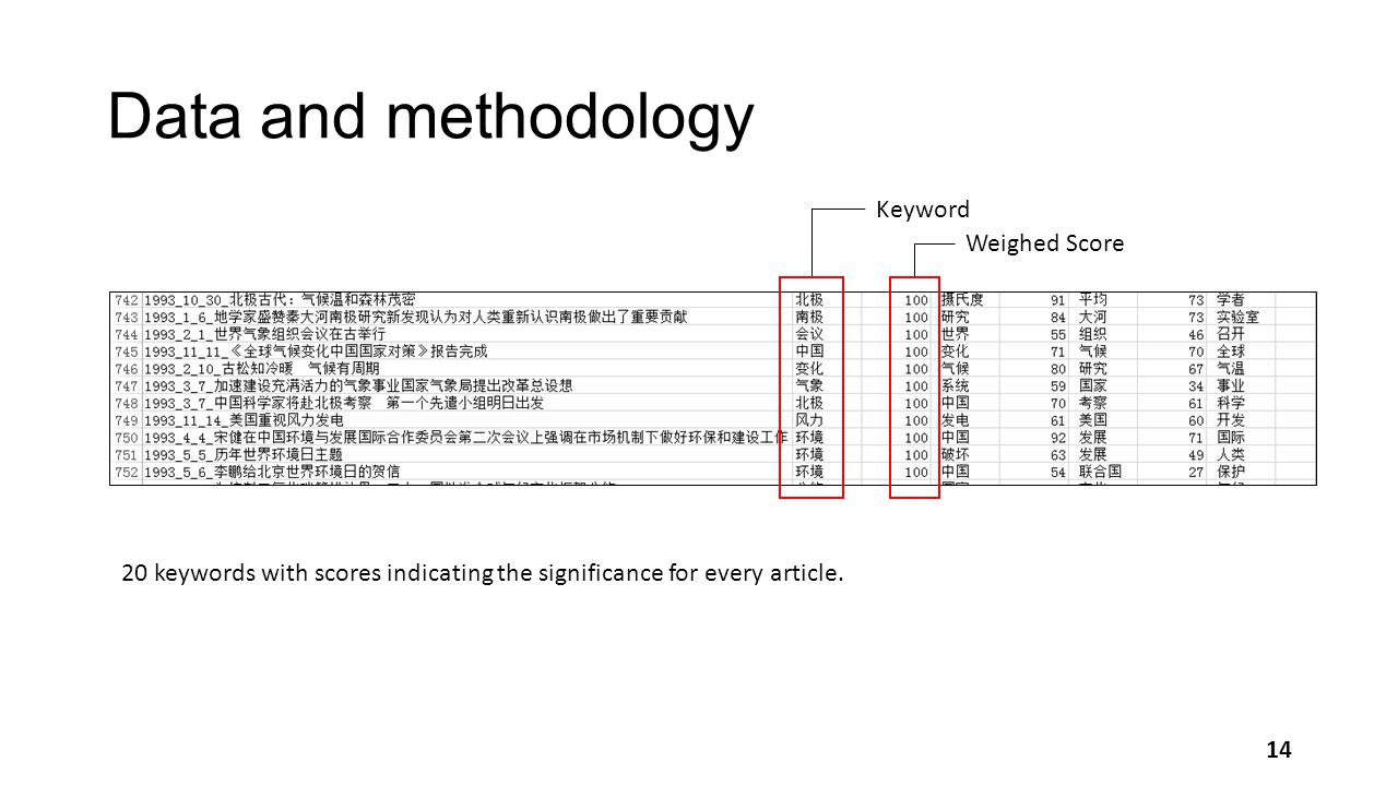 Data and methodology Keyword Weighed Score 20 keywords with scores indicating the significance for every article.