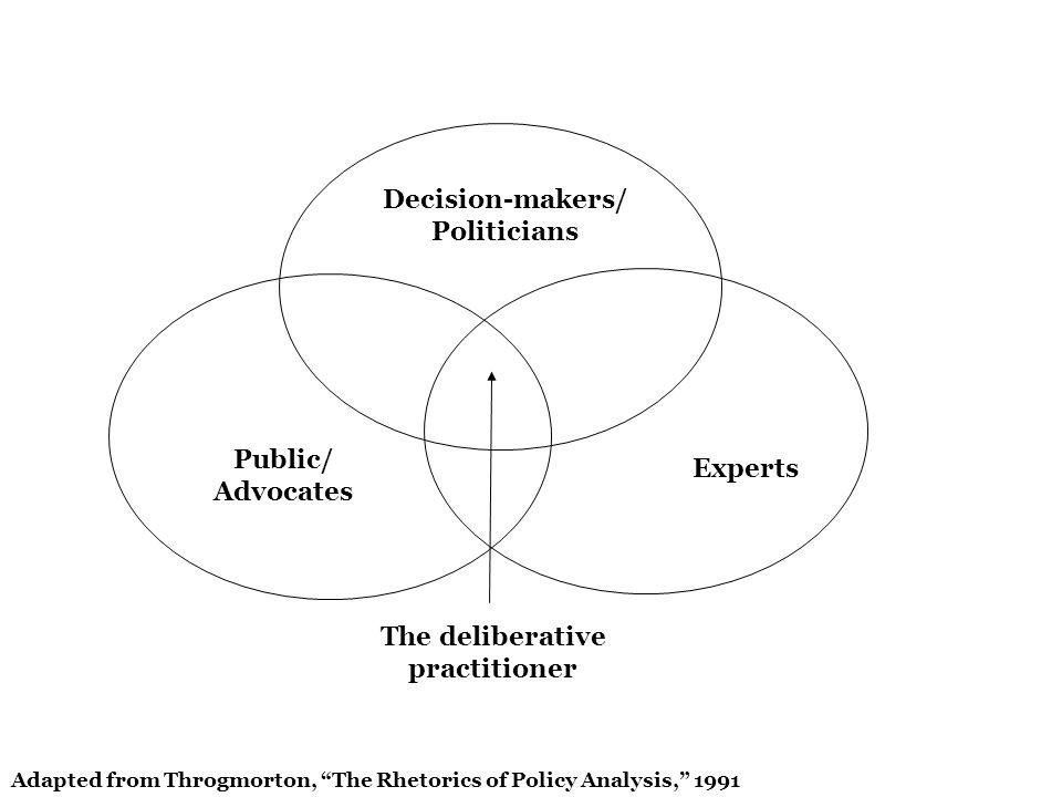 Public/ Advocates Experts Decision-makers/ Politicians The deliberative practitioner Adapted from Throgmorton, The Rhetorics of Policy Analysis, 1991