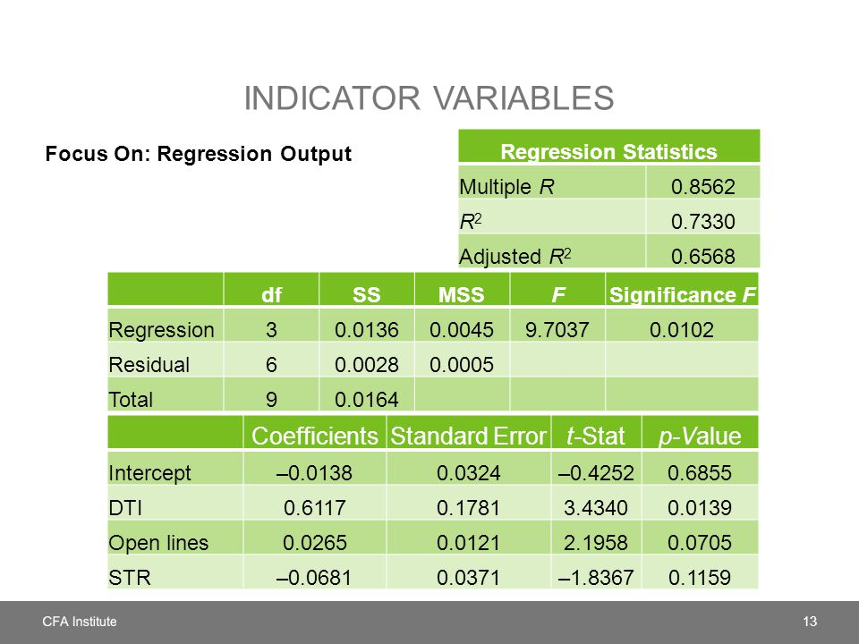 INDICATOR VARIABLES Focus On: Regression Output 13 CoefficientsStandard Errort-Statp-Value Intercept–0.01380.0324–0.42520.6855 DTI0.61170.17813.43400.0139 Open lines0.02650.01212.19580.0705 STR–0.06810.0371–1.83670.1159 dfSSMSSFSignificance F Regression30.01360.00459.70370.0102 Residual60.00280.0005 Total90.0164 Regression Statistics Multiple R0.8562 R2R2 0.7330 Adjusted R 2 0.6568