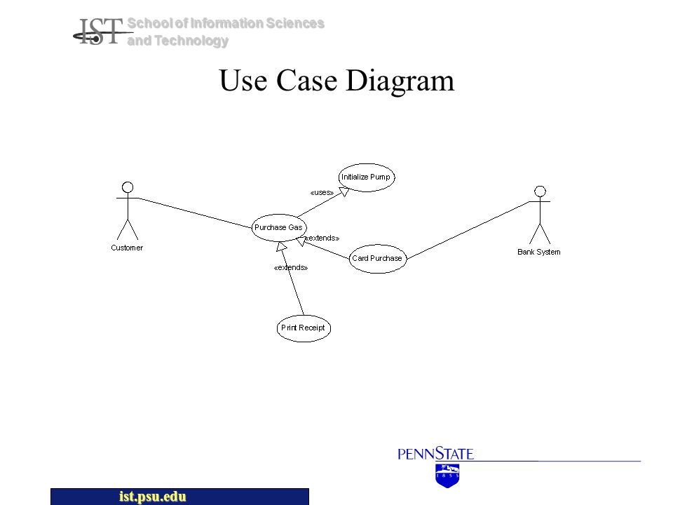 ist.psu.edu School of Information Sciences and Technology Use Case Diagram