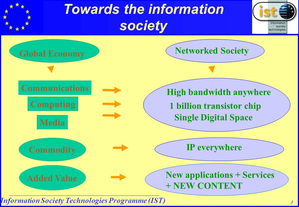 Information Society Technologies Programme (IST) 3 Single Digital Space Media High bandwidth anywhere Communications 1 billion transistor chip Computing Networked Society Global Economy Towards the information society New applications + Services + NEW CONTENT Added Value IP everywhere Commodity