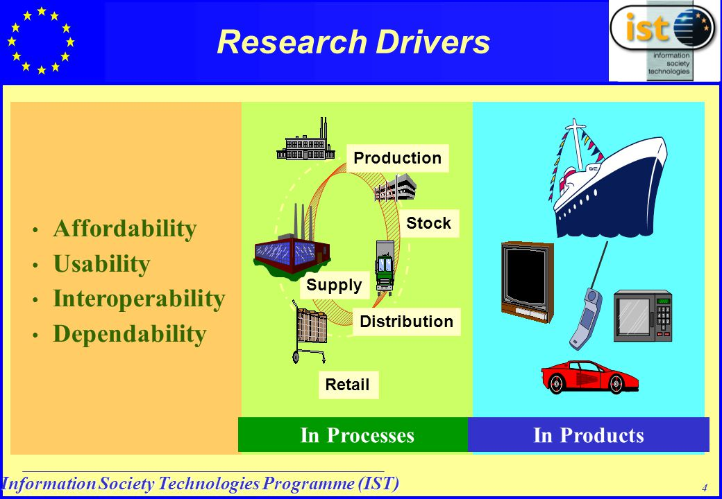 Information Society Technologies Programme (IST) 4 Affordability Usability Interoperability Dependability In Processes Stock In Products Research Drivers Production Distribution Retail Supply