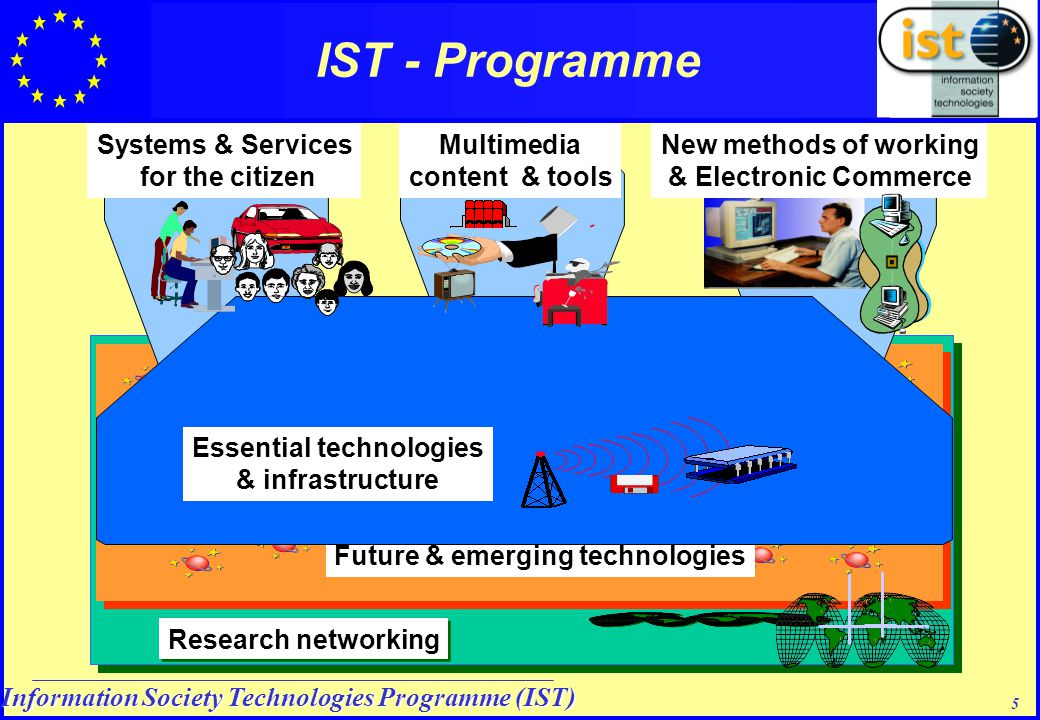 Information Society Technologies Programme (IST) 5 Research networking Future & emerging technologies Essential technologies & infrastructure IST - Programme Systems & Services for the citizen Multimedia content & tools New methods of working & Electronic Commerce Essential technologies & infrastructure