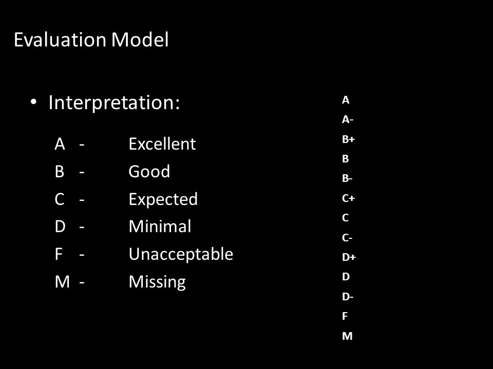 Evaluation Model Interpretation: A-Excellent B-Good C-Expected D -Minimal F-Unacceptable M-Missing A A- B+ B B- C+ C C- D+ D D- F M