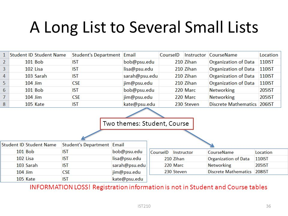 A Long List to Several Small Lists IST21036 Two themes: Student, Course INFORMATION LOSS.