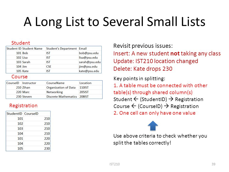 A Long List to Several Small Lists IST21039 Student Course Registration Key points in splitting: 1.