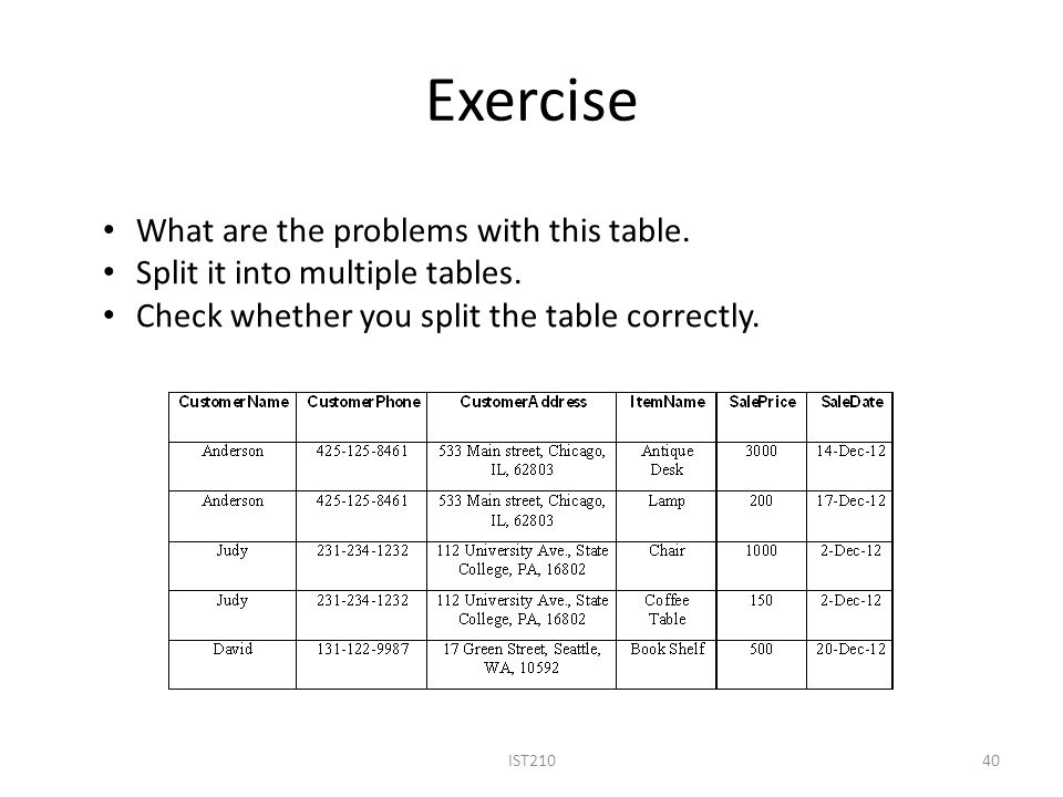 Exercise IST21040 What are the problems with this table.