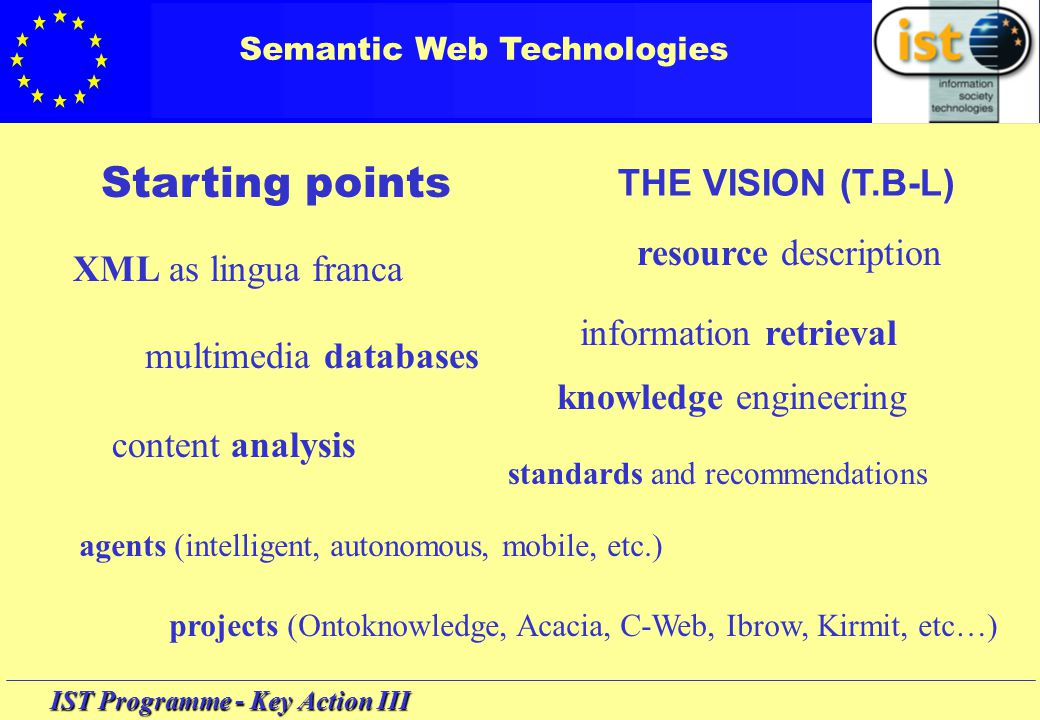 IST Programme - Key Action III Semantic Web Technologies Starting points XML as lingua franca resource description knowledge engineering multimedia databases information retrieval content analysis agents (intelligent, autonomous, mobile, etc.) projects (Ontoknowledge, Acacia, C-Web, Ibrow, Kirmit, etc…) standards and recommendations THE VISION (T.B-L)