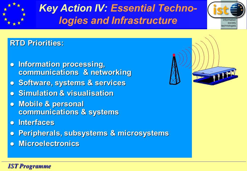 IST Programme Key Action IV: Essential Techno- logies and Infrastructure RTD Priorities: Information Information processing, communications & networking Software, Software, systems & services Simulation Simulation & visualisation Mobile Mobile & personal communications & systems Interfaces Interfaces Peripherals, Peripherals, subsystems & microsystems Microelectronics Microelectronics
