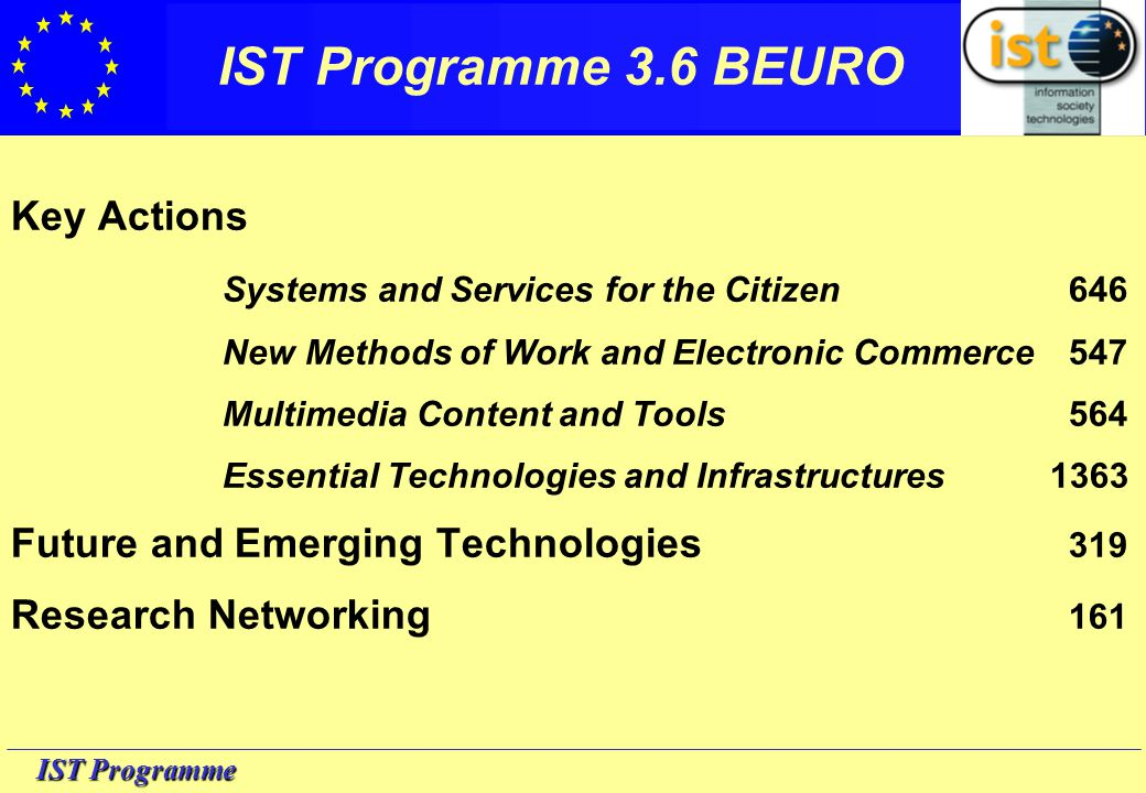 IST Programme Key Actions Systems and Services for the Citizen646 New Methods of Work and Electronic Commerce547 Multimedia Content and Tools564 Essential Technologies and Infrastructures 1363 Future and Emerging Technologies 319 Research Networking 161 IST Programme 3.6 BEURO