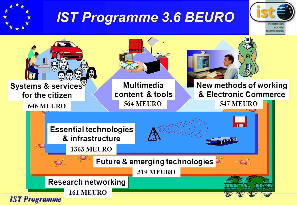 IST Programme Key Actions KA-I Systems and Services for the Citizen646 KA-II New Methods of Work and Electronic Commerce 547 KA-III Multimedia Content and Tools564 KA-IV Essential Technologies and Infrastructures 1363 Future and Emerging Technologies 319 Research Networking 161 IST Programme 3.6 BEURO