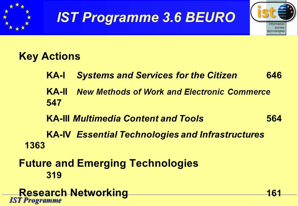IST Programme NAC participations
