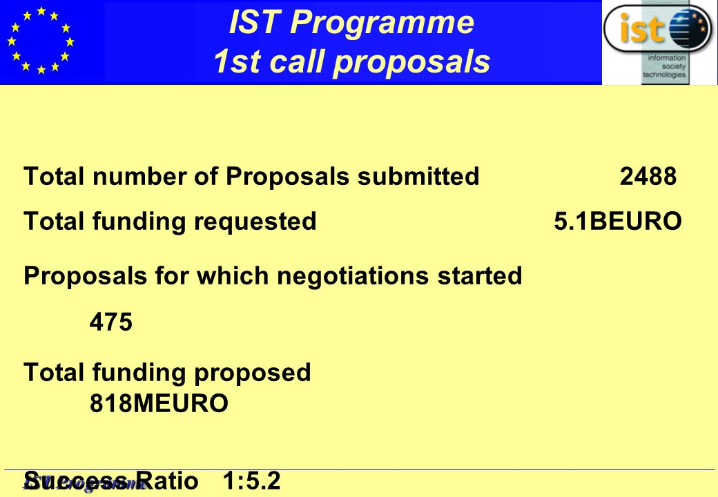 IST Programme Participation By Organisation & Action Line