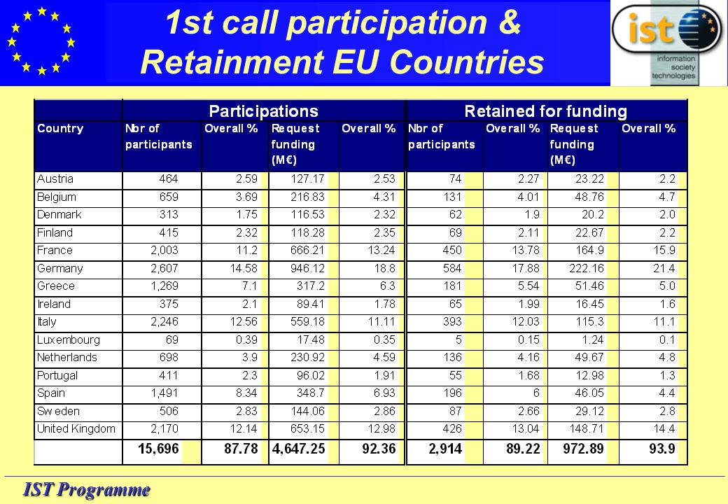 IST Programme 1st call participation & Retainment EFTA-EEA & Pre-adhesion Countries