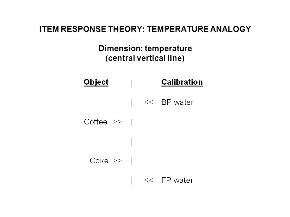 ITEM RESPONSE THEORY: TEMPERATURE ANALOGY Dimension: temperature (central vertical line)