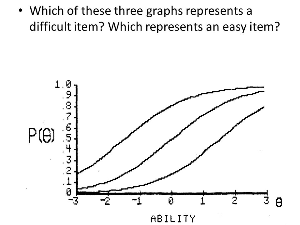 Which of these three graphs represents a difficult item? Which represents an easy item?