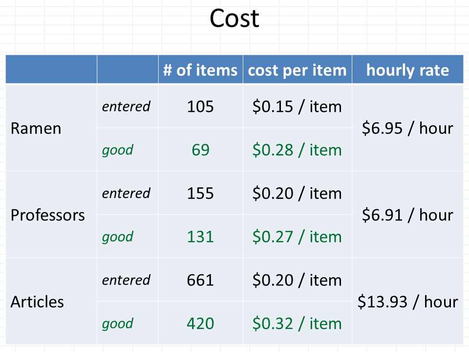 Cost # of itemscost per itemhourly rate Ramen entered 105$0.15 / item $6.95 / hour good 69$0.28 / item Professors entered 155$0.20 / item $6.91 / hour good 131$0.27 / item Articles entered 661$0.20 / item $13.93 / hour good 420$0.32 / item