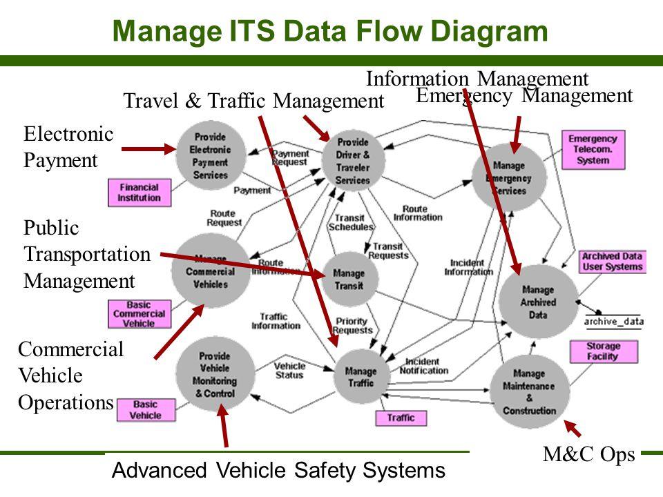 Manage ITS Data Flow Diagram Source: Version 5 National ITS Architecture Travel & Traffic Management Public Transportation Management Electronic Payme