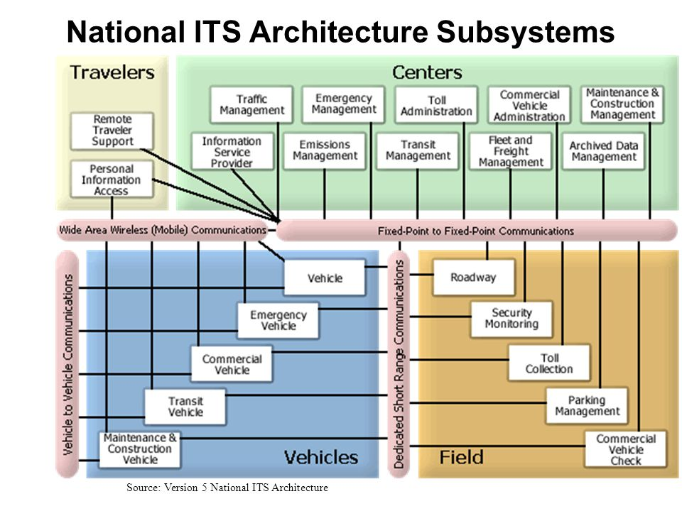 National ITS Architecture Subsystems Source: Version 5 National ITS Architecture