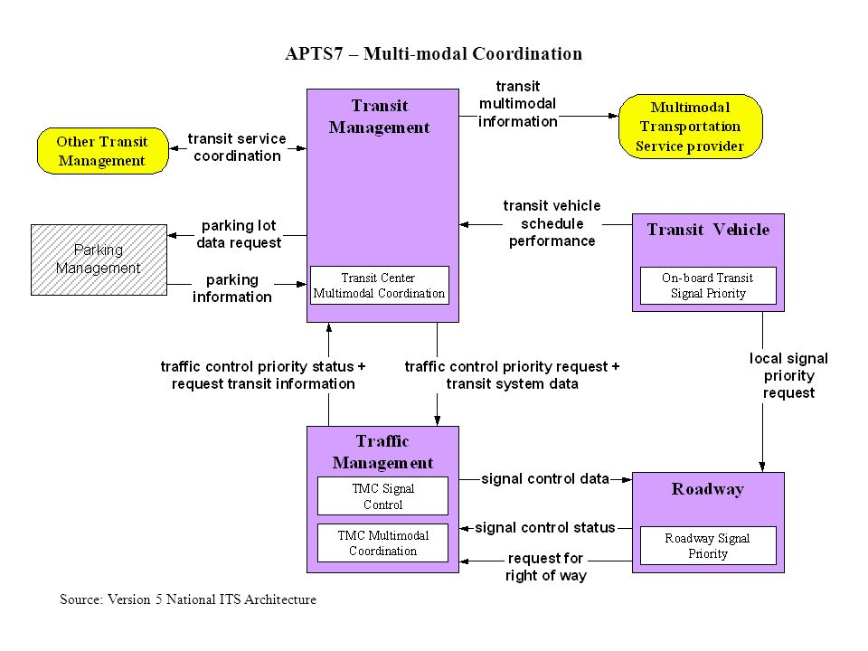Market Package Example APTS7–Multi-modal Coordination Source: Version 5 National ITS Architecture