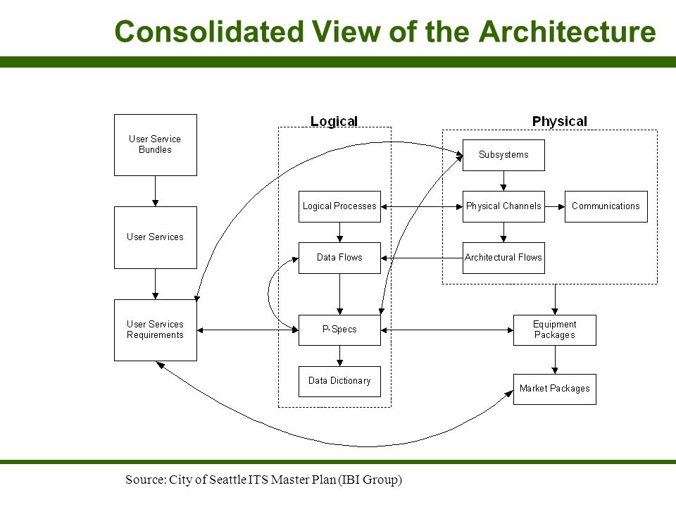 Consolidated View of the Architecture Source: City of Seattle ITS Master Plan (IBI Group)