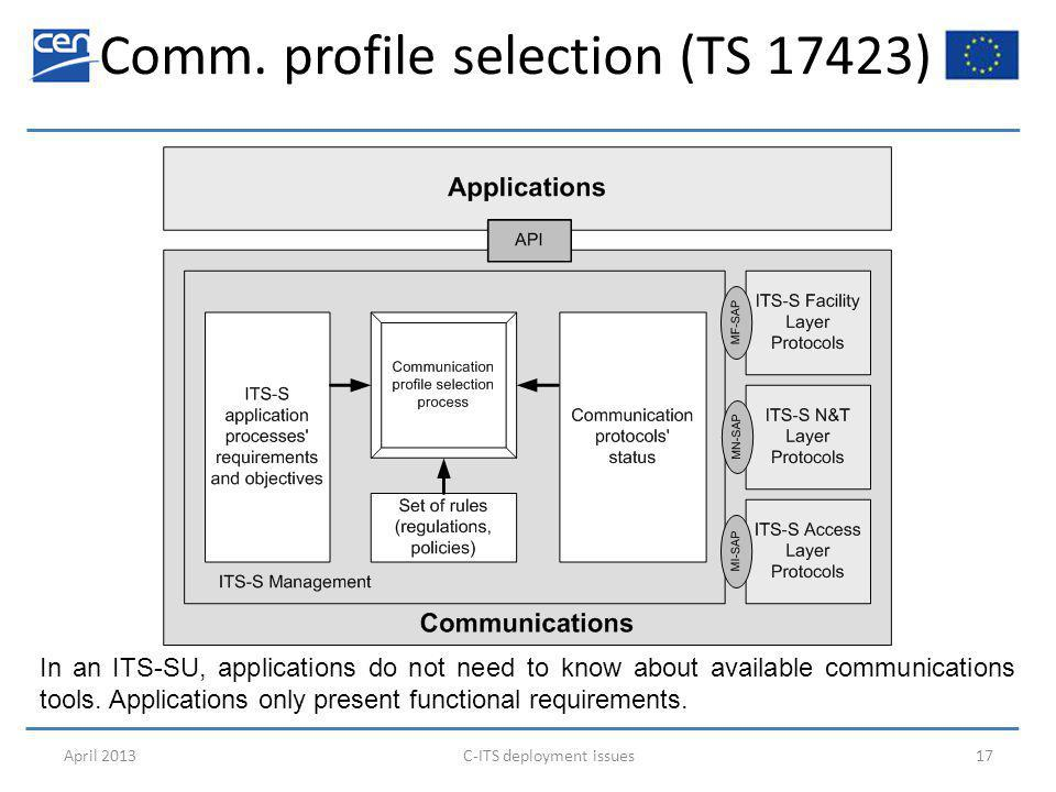 Comm. profile selection (TS 17423) April 2013C-ITS deployment issues17 In an ITS-SU, applications do not need to know about available communications t