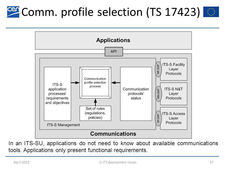 ITS-AID registry (TS 17419) functional description April 2013C-ITS deployment issues18 ITS-AID: ITS application ID  registry ITS-AOOID: ITS Application Object Owner ID (designer)  registry