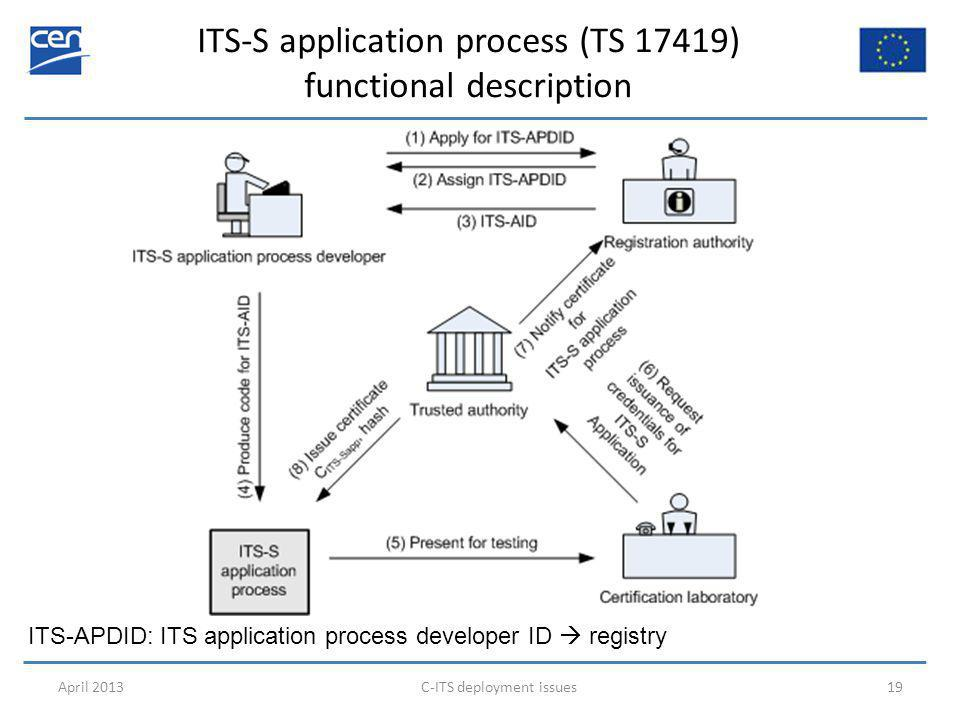 ITS-S application process (TS 17419) functional description April 2013C-ITS deployment issues19 ITS-APDID: ITS application process developer ID  registry