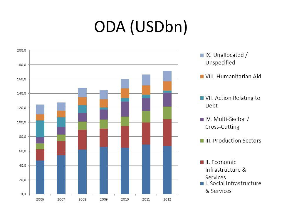 ODA (USDbn)