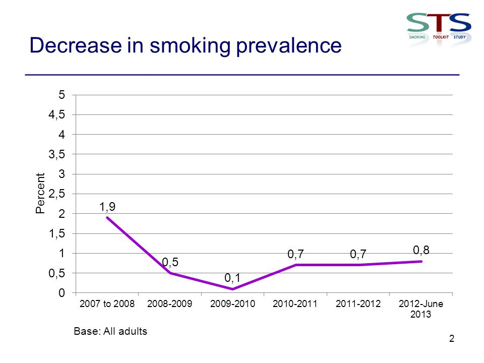 Decrease in smoking prevalence 2 Base: All adults