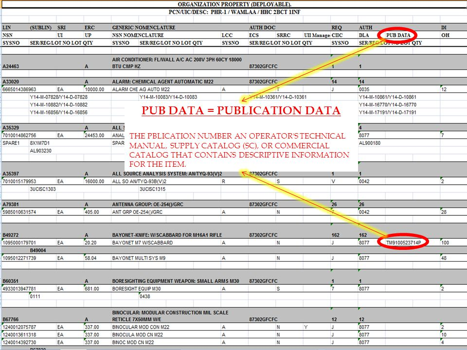 PUB DATA = PUBLICATION DATA THE PBLICATION NUMBER AN OPERATOR S TECHNICAL MANUAL, SUPPLY CATALOG (SC), OR COMMERCIAL CATALOG THAT CONTAINS DESCRIPTIVE INFORMATION FOR THE ITEM.