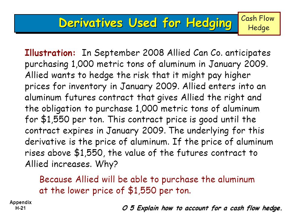Appendix H-21 Derivatives Used for Hedging Illustration: In September 2008 Allied Can Co. anticipates purchasing 1,000 metric tons of aluminum in Janu