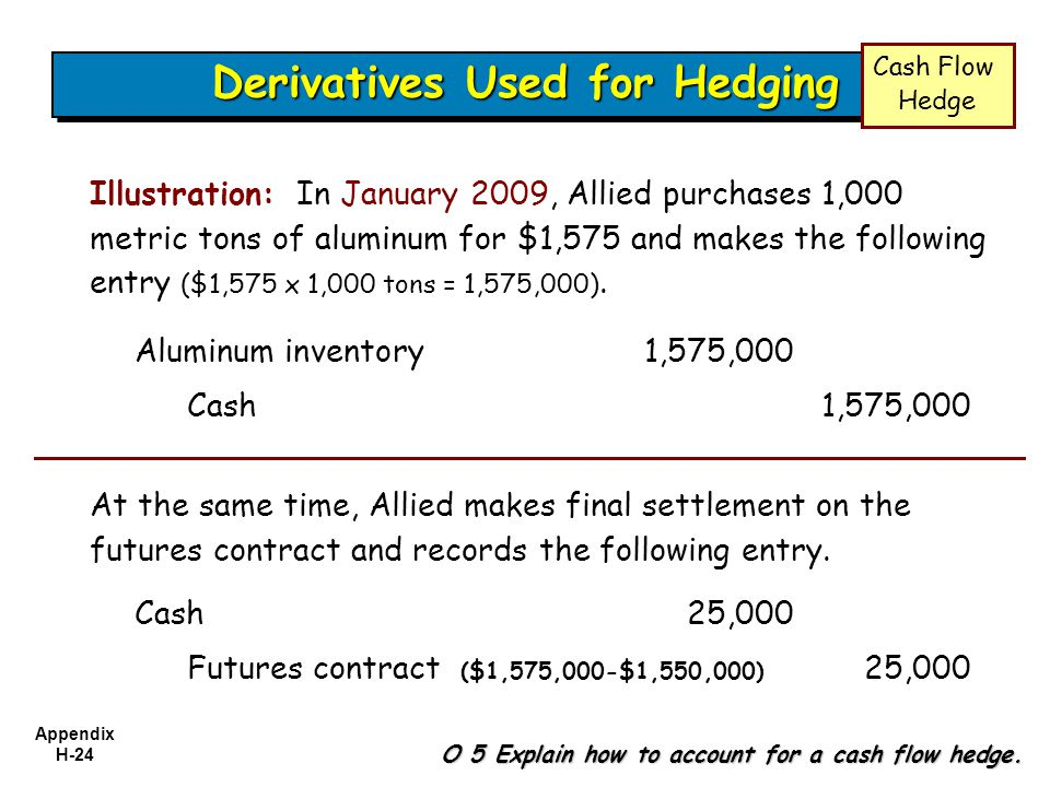 Appendix H-24 Derivatives Used for Hedging Illustration: In January 2009, Allied purchases 1,000 metric tons of aluminum for $1,575 and makes the foll