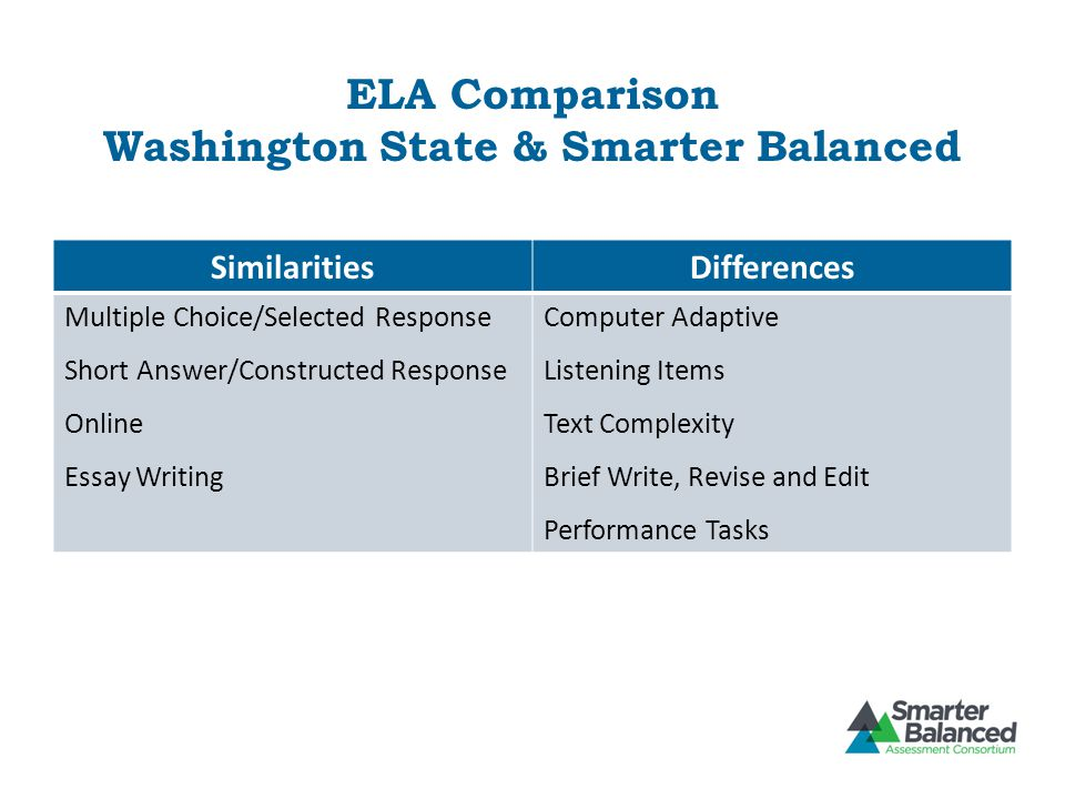 ELA Comparison Washington State & Smarter Balanced SimilaritiesDifferences Multiple Choice/Selected Response Short Answer/Constructed Response Online Essay Writing Computer Adaptive Listening Items Text Complexity Brief Write, Revise and Edit Performance Tasks