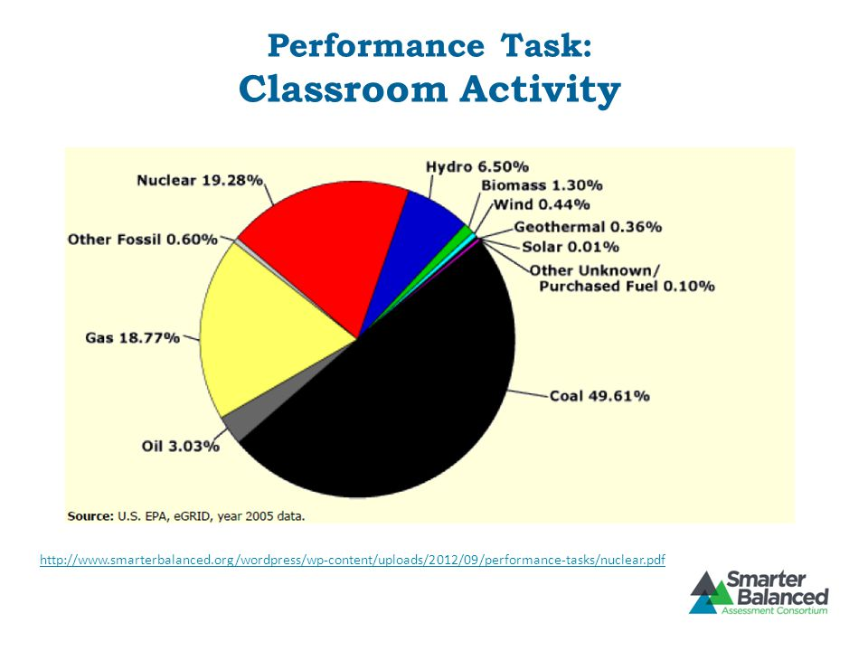 Performance Task: Classroom Activity http://www.smarterbalanced.org/wordpress/wp-content/uploads/2012/09/performance-tasks/nuclear.pdf