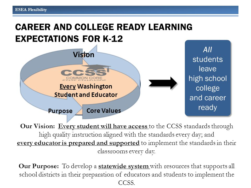 ESEA Flexibility CAREER AND COLLEGE READY LEARNING EXPECTATIONS FOR K-12 All students leave high school college and career ready Vision Purpose Core Values Every Washington Student and Educator Our Vision: Every student will have access to the CCSS standards through high quality instruction aligned with the standards every day; and every educator is prepared and supported to implement the standards in their classrooms every day.