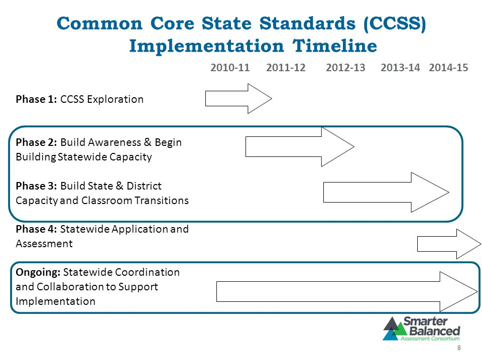 Common Core State Standards (CCSS) Implementation Timeline 8 2010-112011-122012-132013-142014-15 Phase 1: CCSS Exploration Phase 2: Build Awareness & Begin Building Statewide Capacity Phase 3: Build State & District Capacity and Classroom Transitions Phase 4: Statewide Application and Assessment Ongoing: Statewide Coordination and Collaboration to Support Implementation