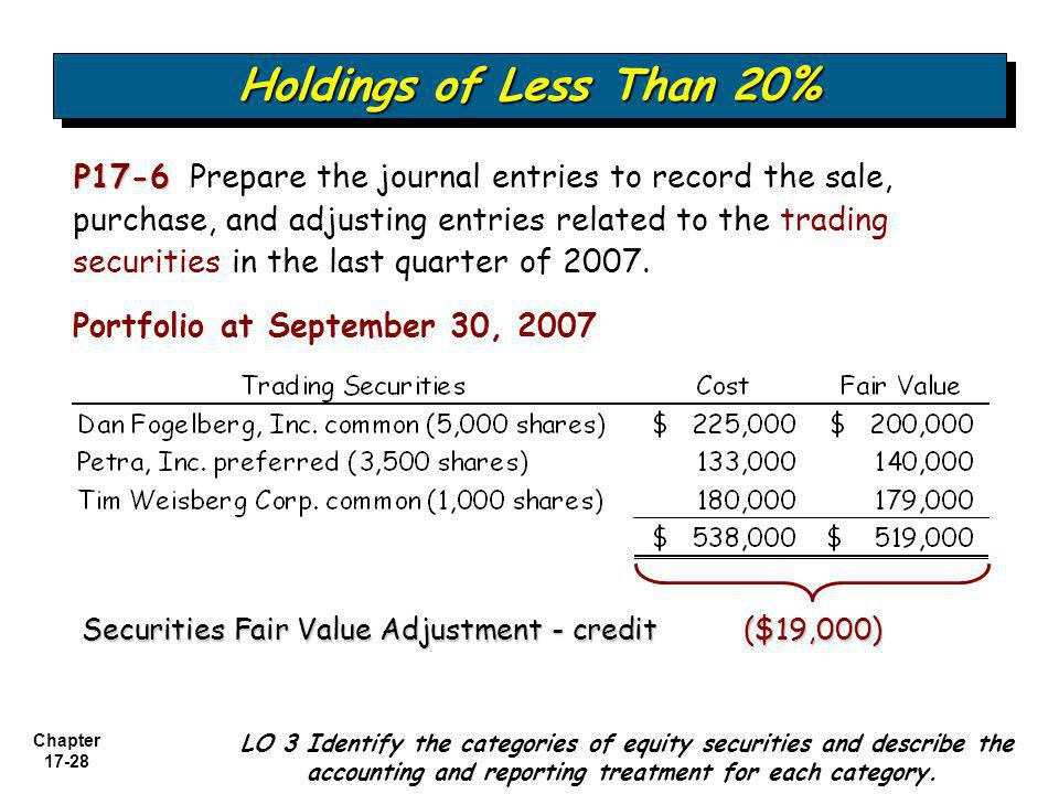 Chapter 17-28 P17-6 P17-6 Prepare the journal entries to record the sale, purchase, and adjusting entries related to the trading securities in the las