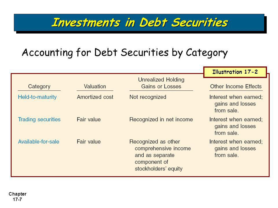Chapter 17-7 Investments in Debt Securities Accounting for Debt Securities by Category Illustration 17-2