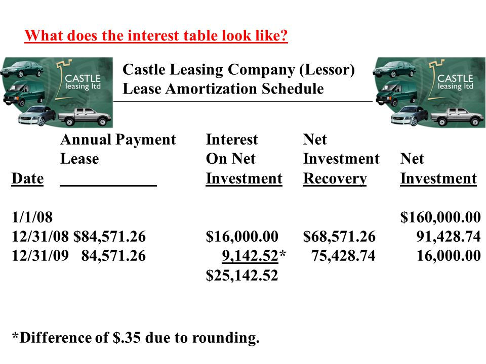 What does the interest table look like? Castle Leasing Company (Lessor) Lease Amortization Schedule Annual PaymentInterestNet LeaseOn NetInvestmentNet