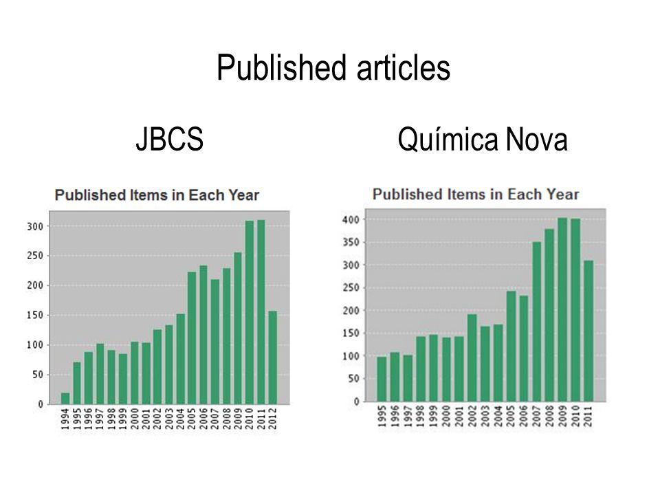 Published articles Química NovaJBCS