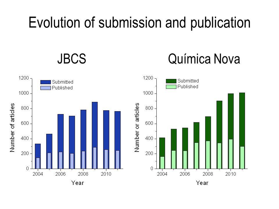 Evolution of submission and publication Química NovaJBCS