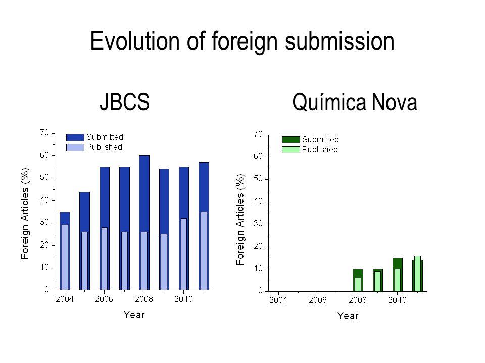 Evolution of foreign submission Química NovaJBCS