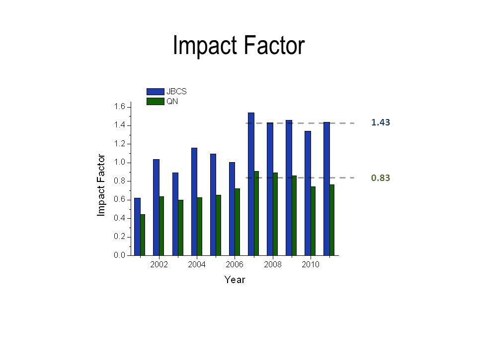 Impact Factor 1.43 0.83