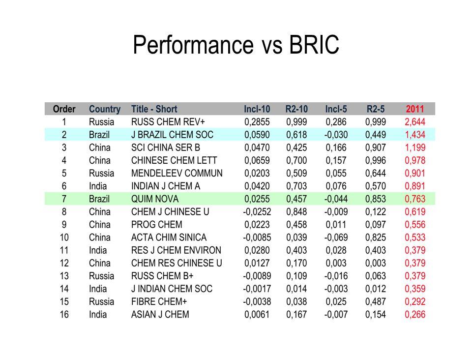 Performance vs BRIC